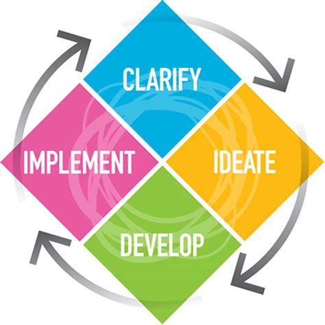 Hosa creative problem solving practice problems
